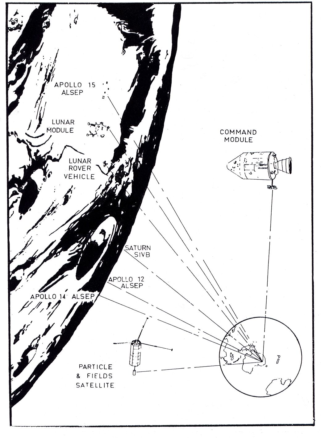 Apollo 15 By Hamish Lindsay Westpointe 3 Speed Fan Wiring Schematic This Diagram Of Communication Requirements During The Mission Gives An Idea Complex Configurations Needed At Honeysuckle