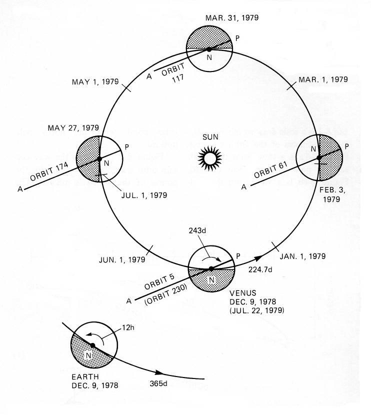 Pioneer venus orbit geometry this diagram of ccuart Gallery