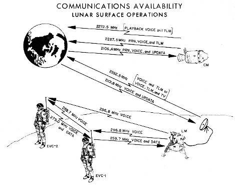 Lunar surface Ops comms